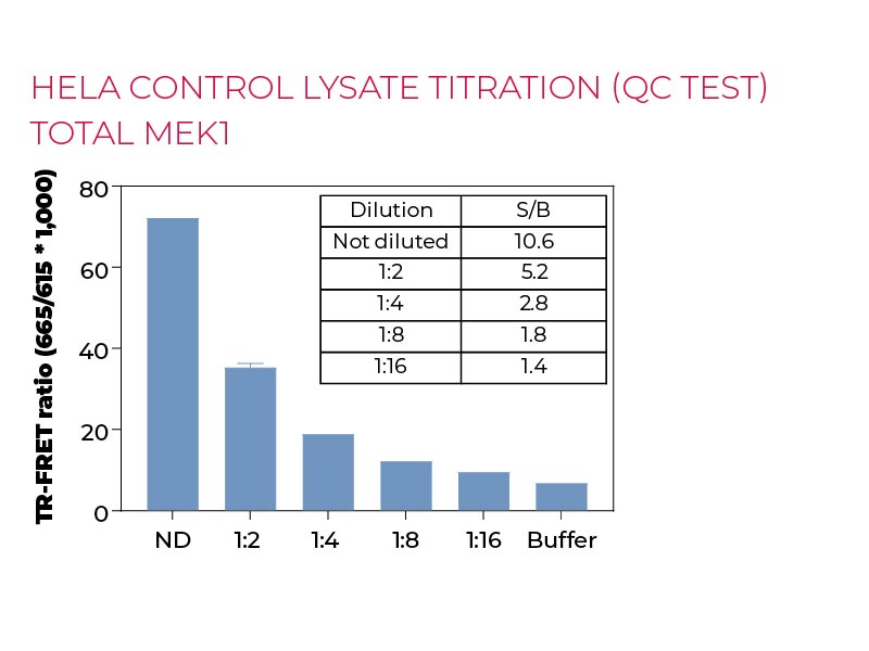 HeLa control lysate titration (QC Test) Total MEK1
