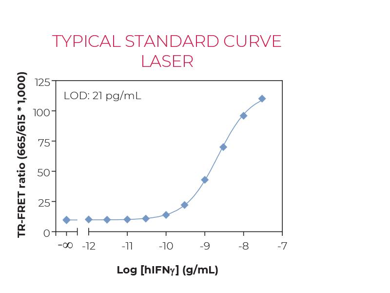 Typical standard curve laser