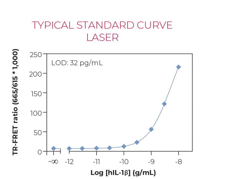 Typical standard curve laser