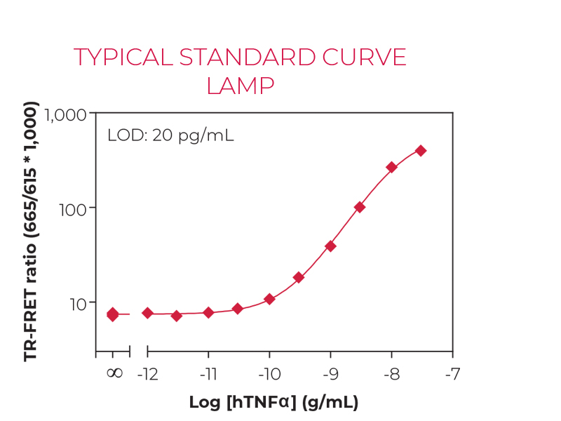 Typical standard curve lamp