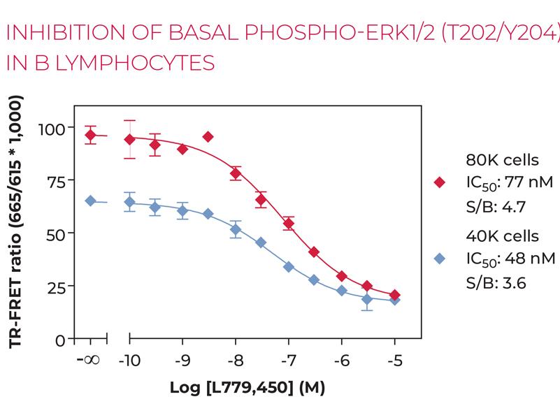 INHIBITION OF BASAL PHOSPHO-ERK1/2 (T202/Y204) IN B LYMPHOCYTES